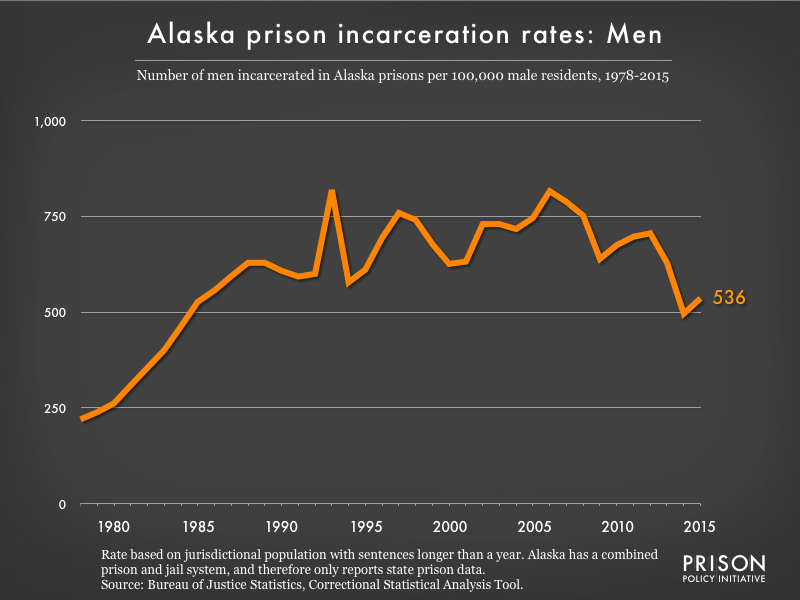 Graph showing the incarceration rate for men in Alaska state prisons. In 1978, there were 220 men incarcerated per 100,000 men in Alaska. By 2015, the men's incarceration rate in Alaska was 536 per 100,000 men in Alaska.