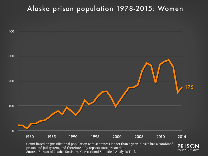 Graph showing the number of women in Alaska state prisons from 1978 to 2015. In 1978, there were 22 women in Alaska state prisons. By 2015, the number of women in prison had grown to 175.