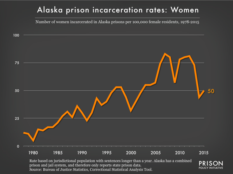 Graph showing the incarceration rate for women in Alaska state prisons. In 1978, there were 12 women incarcerated per 100,000 women in Alaska. By 2015, the women's incarceration rate in Alaska was 50 per 100,000 women in Alaska.