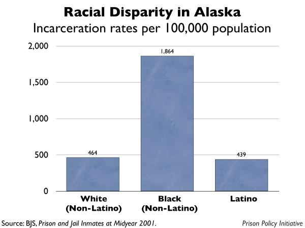 graph showing the incarceration rates by race for Alaska