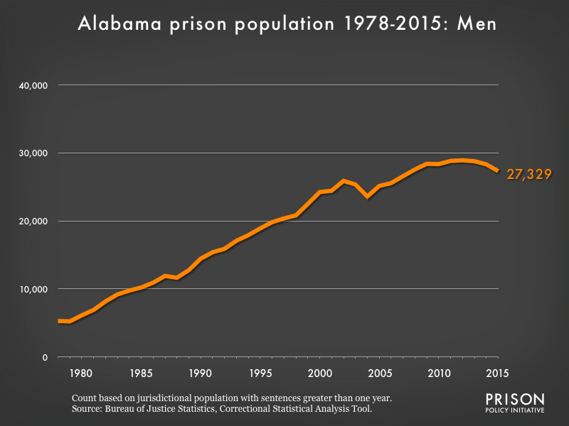 Graph showing the number of men in Alabama state prisons from 1978 to 2,015. In 1978, there were 5,285 men in Alabama state prisons. By 2015, the number of men in prison had grown to 27,329.