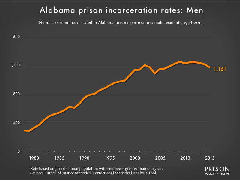Graph showing the incarceration rate for men in Alabama state prisons. In 1978, there were 287 men incarcerated per 100,000 men in Alabama. By 2015, the men's incarceration rate in Alabama was 1161 per 100,000 men in Alabama.