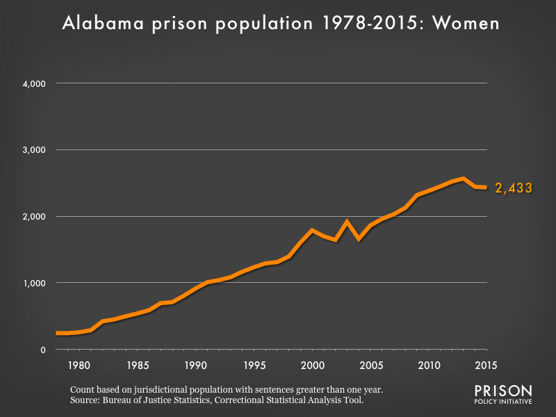 Graph showing the number of women in Alabama state prisons from 1978 to 2015. In 1978, there were 244 women in Alabama state prisons. By 2015, the number of women in prison had grown to 2,433.