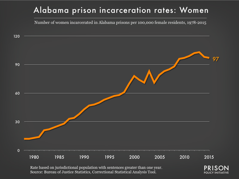 Graph showing the incarceration rate for women in Alabama state prisons. In 1978, there were 12 women incarcerated per 100,000 women in Alabama. By 2015, the women's incarceration rate in Alabama was 97 per 100,000 women in Alabama.