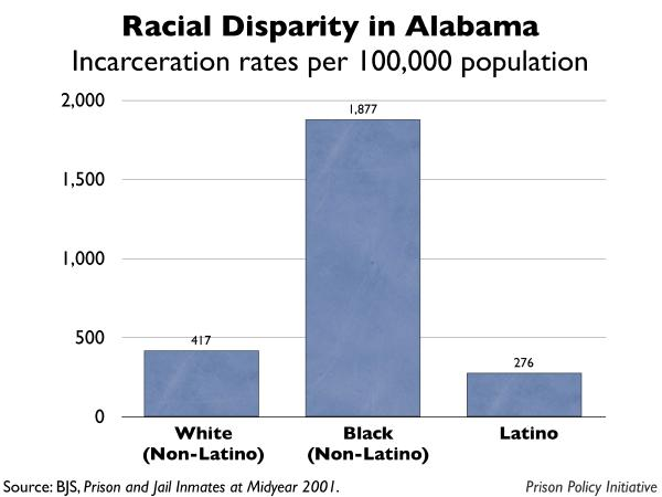 graph showing the incarceration rates by race for Alabama