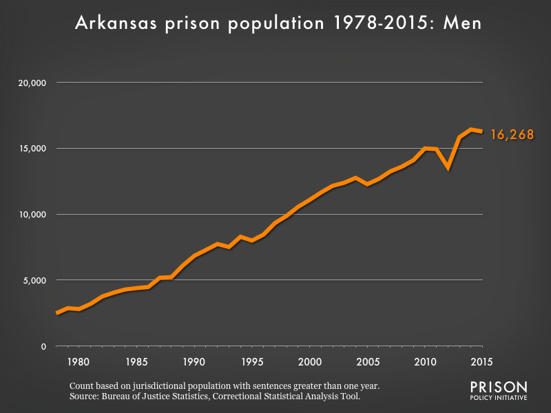 Graph showing the number of men in Arkansas state prisons from 1978 to 2,015. In 1978, there were 2,480 men in Arkansas state prisons. By 2015, the number of men in prison had grown to 16,268.