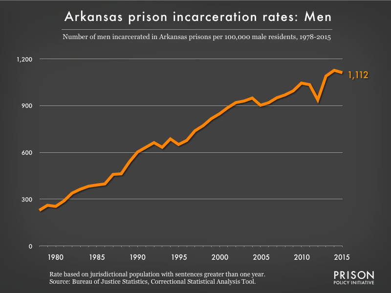 Graph showing the incarceration rate for men in Arkansas state prisons. In 1978, there were 229 men incarcerated per 100,000 men in Arkansas. By 2015, the men's incarceration rate in Arkansas was 1112 per 100,000 men in Arkansas.