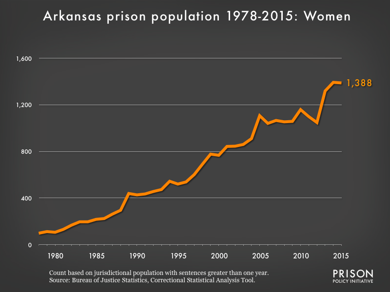 Graph showing the number of women in Arkansas state prisons from 1978 to 2015. In 1978, there were 98 women in Arkansas state prisons. By 2015, the number of women in prison had grown to 1,388.