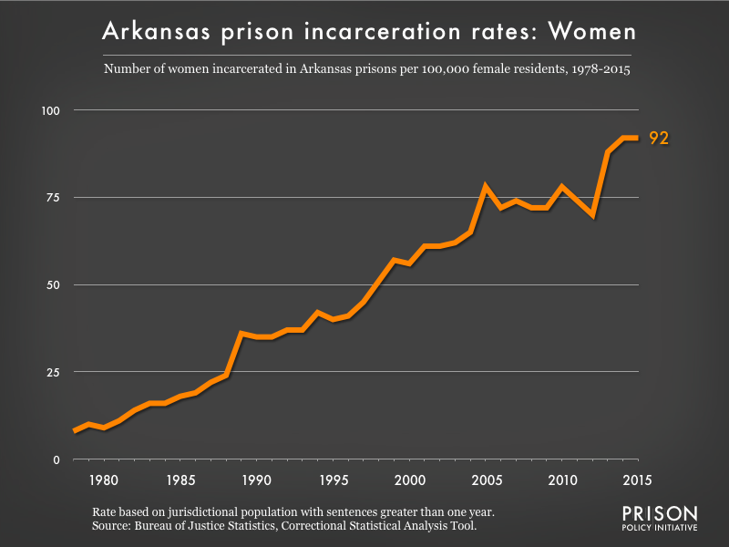 Graph showing the incarceration rate for women in Arkansas state prisons. In 1978, there were 8 women incarcerated per 100,000 women in Arkansas. By 2015, the women's incarceration rate in Arkansas was 92 per 100,000 women in Arkansas.