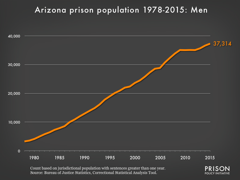 Graph showing the number of men in Arizona state prisons from 1978 to 2,015. In 1978, there were 3,270 men in Arizona state prisons. By 2015, the number of men in prison had grown to 37,314.