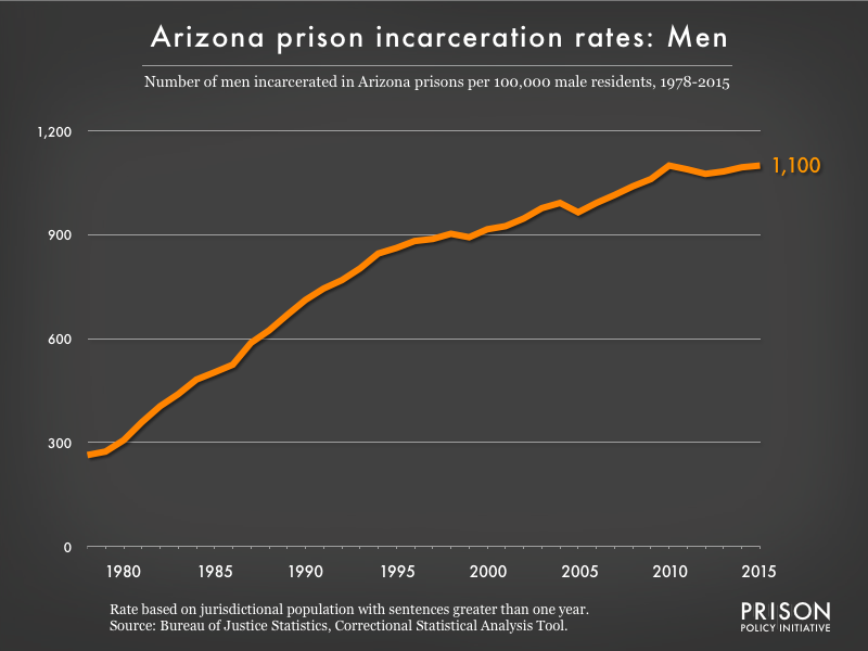Graph showing the incarceration rate for men in Arizona state prisons from 1978 to 2015. In 1978, there were 264 men incarcerated per 100,000 men in Arizona. By 2015, the men's incarceration rate in Arizona was 1100 per 100,000 men in Arizona.
