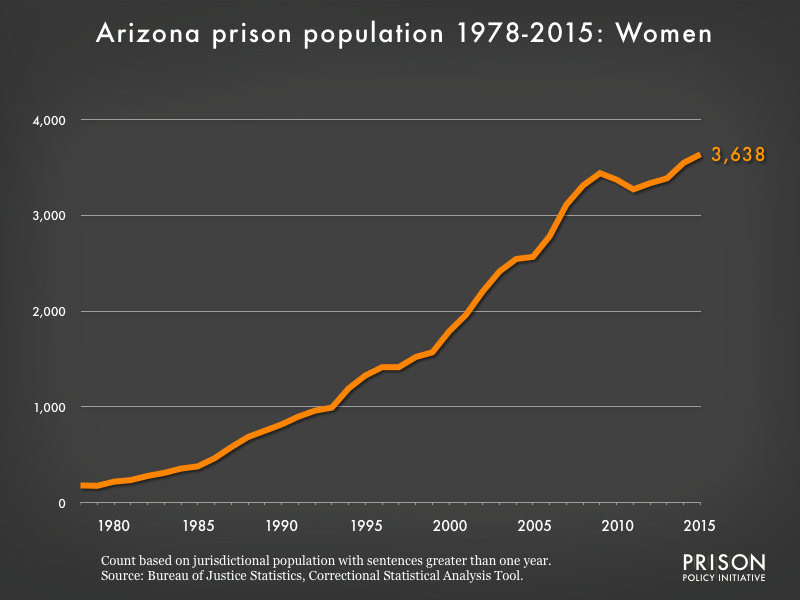 Graph showing the number of women in Arizona state prisons from 1978 to 2015. In 1978, there were 180 women in Arizona state prisons. By 2015, the number of women in prison had grown to 3,638.