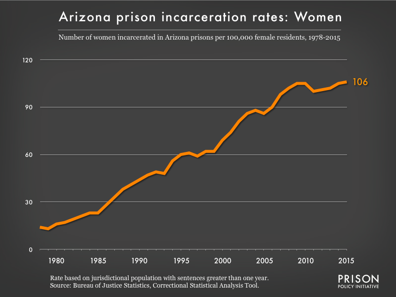 Graph showing the incarceration rate for women in Arizona state prisons from 1978 to 2015. In 1978, there were 14 women incarcerated per 100,000 women in Arizona. By 2015, the women's incarceration rate in Arizona was 106 per 100,000 women in Arizona.