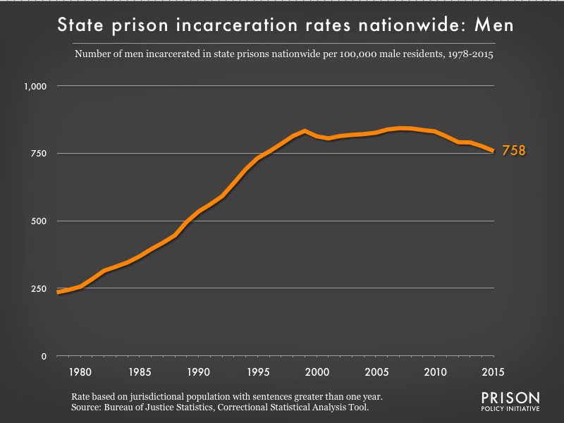 Graph showing the incarceration rate for men in all state prisons. In 1978, there were 235 men incarcerated per 100,000 men in the U.S. By 2015, the men's state prison incarceration rate was 758 per 100,000 men.