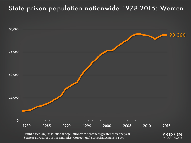 Graph showing the number of women in all state prisons from 1978 to 2015. In 1978, there were 9,998 women in all state prisons. By 2015, the number of women in prison had grown to 93,360.