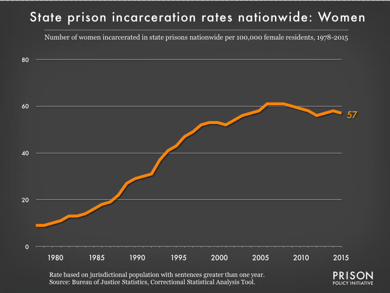 Graph showing the incarceration rate for women in all state prisons. In 1978, there were 9 women incarcerated per 100,000 women in the U.S. By 2015, the women's state prison incarceration rate was 57 per 100,000 women.