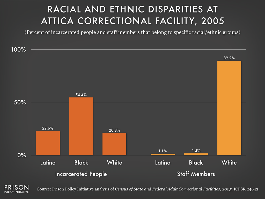 This graph shows that racial and ethnic disparity still existed decades after the Attica rebellion. Though 77% of incarcerated people were Black or Latino in 2005, less than 3% of Attica staff members were Black or Latino.