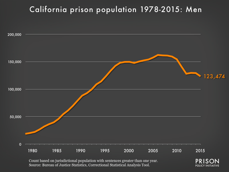 Graph showing the number of men in California state prisons from 1978 to 2,015. In 1978, there were 18,703 men in California state prisons. By 2015, the number of men in prison had grown to 123,474.