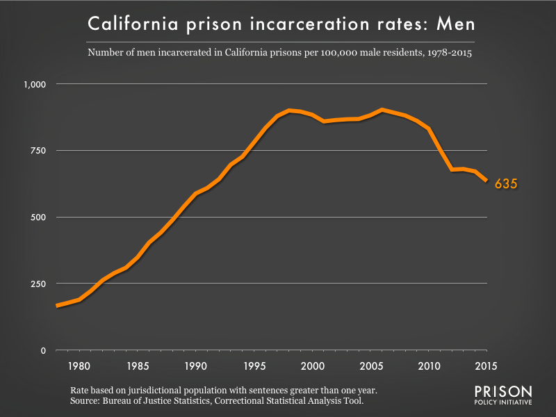 Graph showing the incarceration rate for men in California state prisons. In 1978, there were 166 men incarcerated per 100,000 men in California. By 2015, the men's incarceration rate in California was 635 per 100,000 men in California.