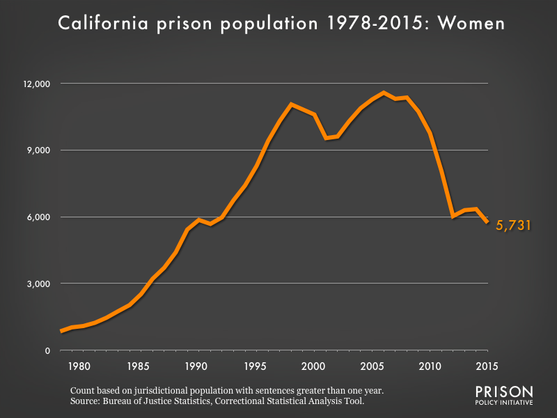 Graph showing the number of women in California state prisons from 1978 to 2015. In 1978, there were 847 women in California state prisons. By 2015, the number of women in prison had grown to 5,731.