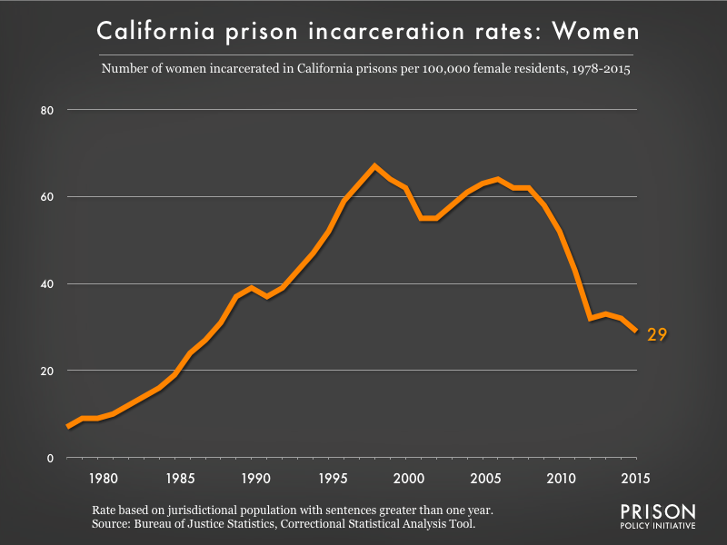 Graph showing the incarceration rate for women in California state prisons. In 1978, there were 7 women incarcerated per 100,000 women in California. By 2015, the women's incarceration rate in California was 29 per 100,000 women in California.