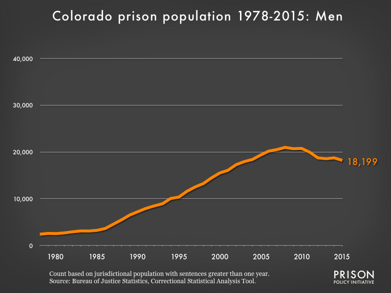 Graph showing the number of men in Colorado state prisons from 1978 to 2,015. In 1978, there were 2,408 men in Colorado state prisons. By 2015, the number of men in prison had grown to 18,199.