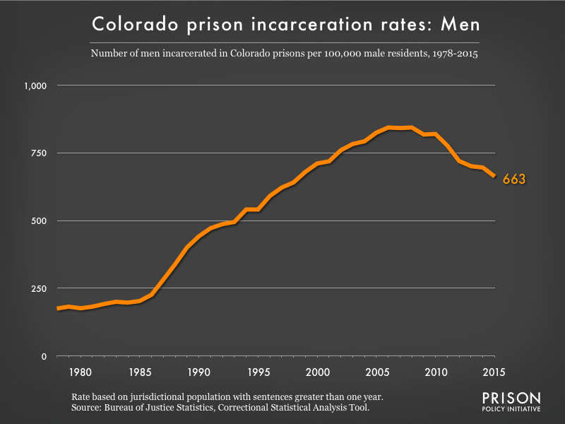 Graph showing the incarceration rate for men in Colorado state prisons. In 1978, there were 175 men incarcerated per 100,000 men in Colorado. By 2015, the men's incarceration rate in Colorado was 663 per 100,000 men in Colorado.