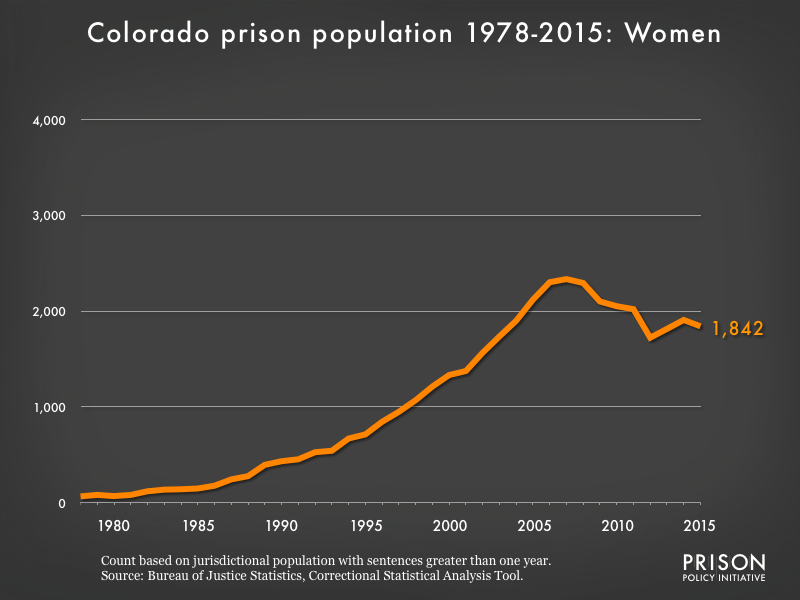 Graph showing the number of women in Colorado state prisons from 1978 to 2015. In 1978, there were 66 women in Colorado state prisons. By 2015, the number of women in prison had grown to 1,842.