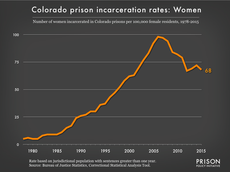 Graph showing the incarceration rate for women in Colorado state prisons. In 1978, there were 5 women incarcerated per 100,000 women in Colorado. By 2015, the women's incarceration rate in Colorado was 68 per 100,000 women in Colorado.