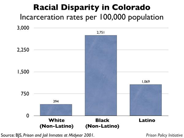 graph showing the incarceration rates by race for Colorado