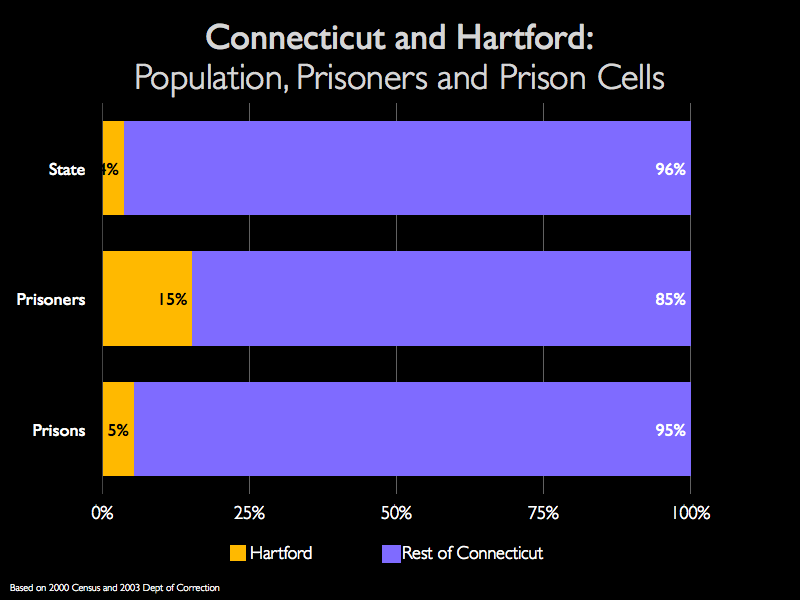 Graph showing that while Hartford residents make up 15% of Connecticut's prisoners, only 5% of the state's prisoners are incarcerated in Hartford