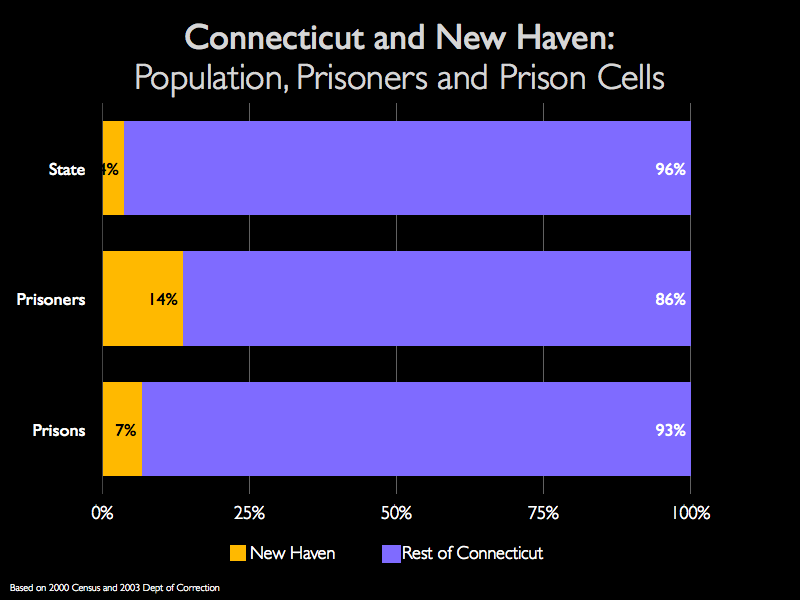 Graph showing that while New Haven residents make up 14% of Connecticut's prisoners, only 7% of the state's prisoners are incarcerated in New Haven