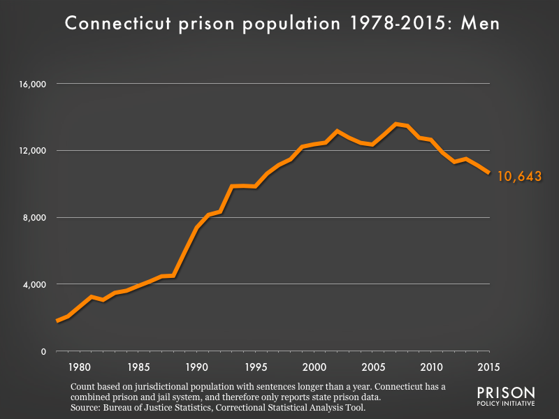 Graph showing the number of men in Connecticut state prisons from 1978 to 2,015. In 1978, there were 1,788 men in Connecticut state prisons. By 2015, the number of men in prison had grown to 10,643.