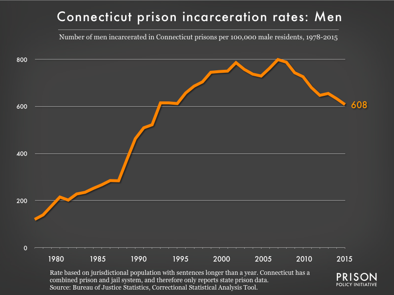 Graph showing the incarceration rate for men in Connecticut state prisons. In 1978, there were 120 men incarcerated per 100,000 men in Connecticut. By 2015, the men's incarceration rate in Connecticut was 608 per 100,000 men in Connecticut.