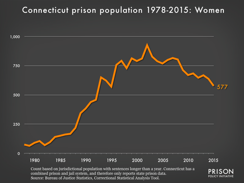 Graph showing the number of women in Connecticut state prisons from 1978 to 2015. In 1978, there were 75 women in Connecticut state prisons. By 2015, the number of women in prison had grown to 577.