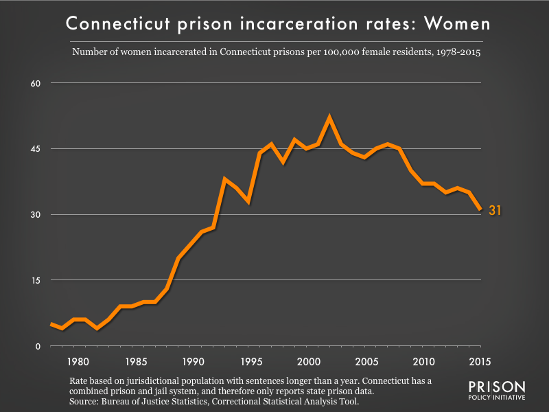 Graph showing the incarceration rate for women in Connecticut state prisons. In 1978, there were 5 women incarcerated per 100,000 women in Connecticut. By 2015, the women's incarceration rate in Connecticut was 31 per 100,000 women in Connecticut.