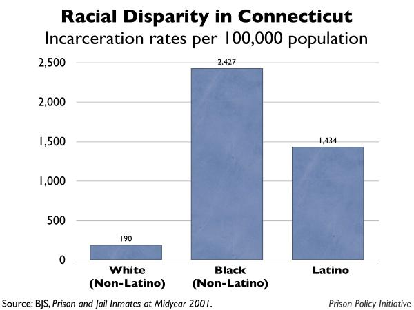 graph showing the incarceration rates by race for Connecticut
