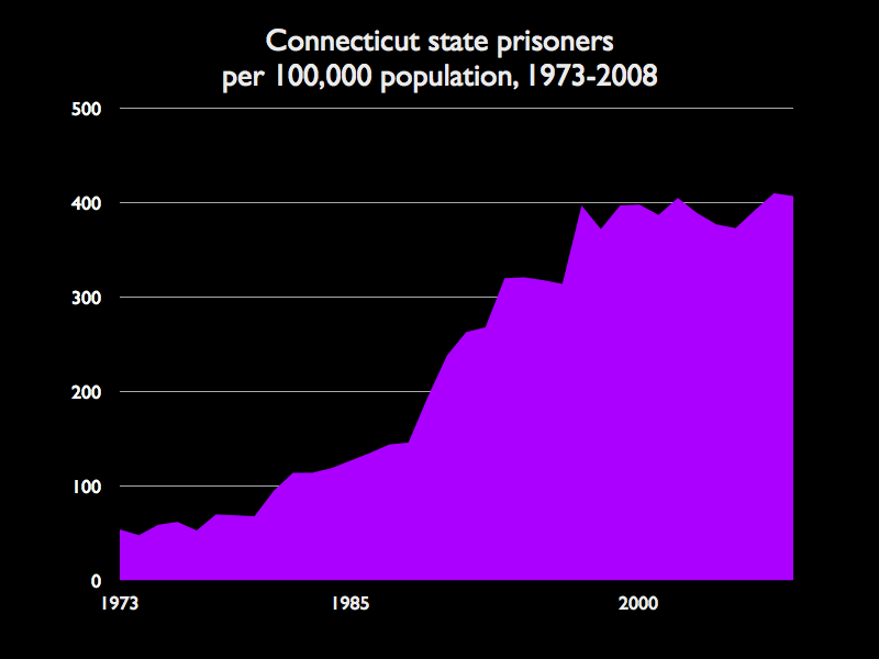 Graph showing the rate of incarceration in Connecticut increasing from about 60 per 100,000 people in 1973 to over 400 per 100,000 by 2008