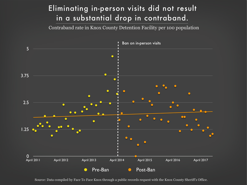 Scatterplot graph showing that eliminating in-person visits did not result in a substantial drop in contraband