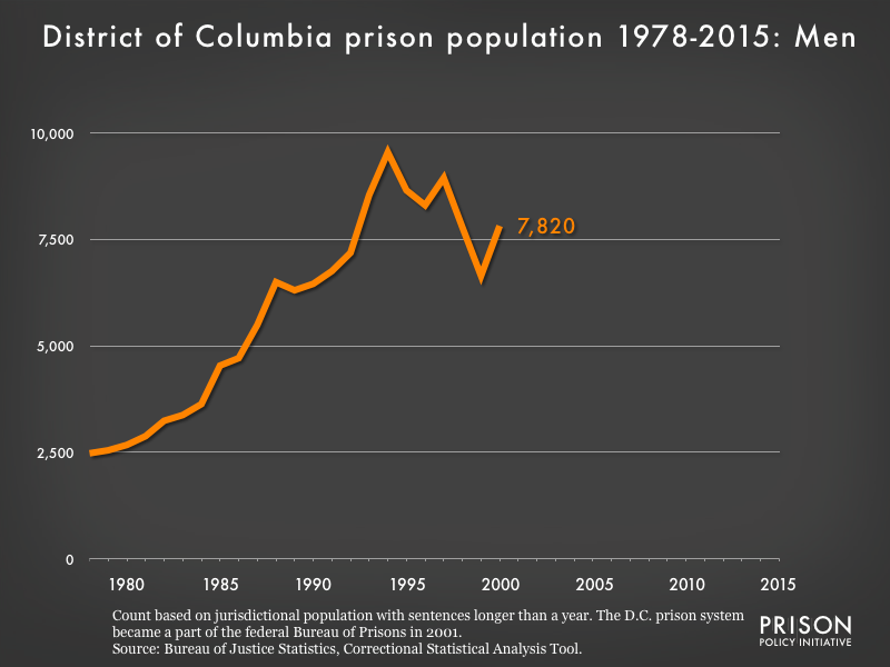 Graph showing the number of men in District of Columbia state prisons from 1978 to 2,015. In 1978, there were 2,478 men in District of Columbia state prisons. By 2015, the number of men in prison had grown to 0.