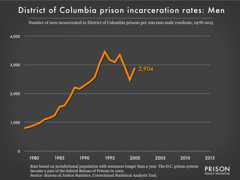 Graph showing the incarceration rate for men in District of Columbia state prisons. In 1978, there were 799 men incarcerated per 100,000 men in District of Columbia. By 2015, the men's incarceration rate in District of Columbia was 0 per 100,000 men in District of Columbia.