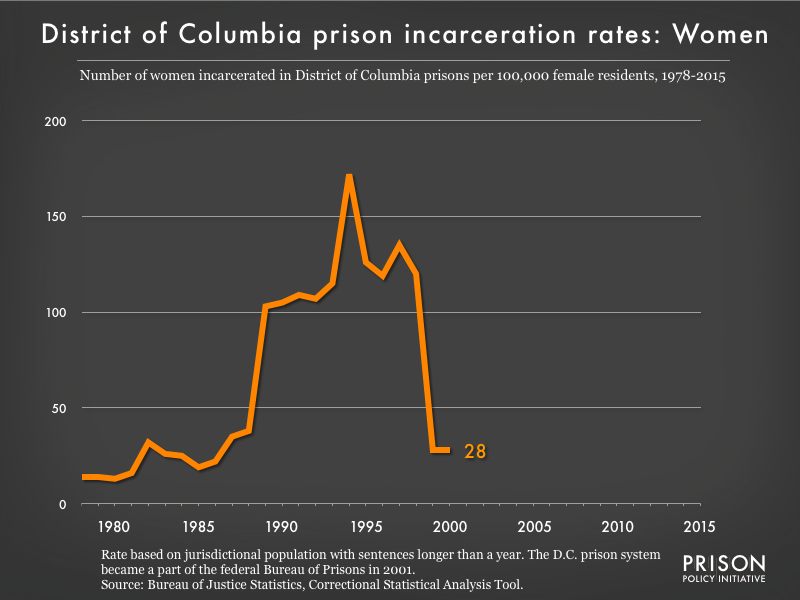 Graph showing the incarceration rate for women in District of Columbia state prisons. In 1978, there were 14 women incarcerated per 100,000 women in District of Columbia. By 2015, the women's incarceration rate in District of Columbia was 0 per 100,000 women in District of Columbia.