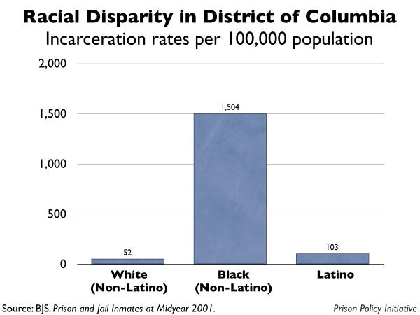 graph showing the incarceration rates by race for District of Columbia