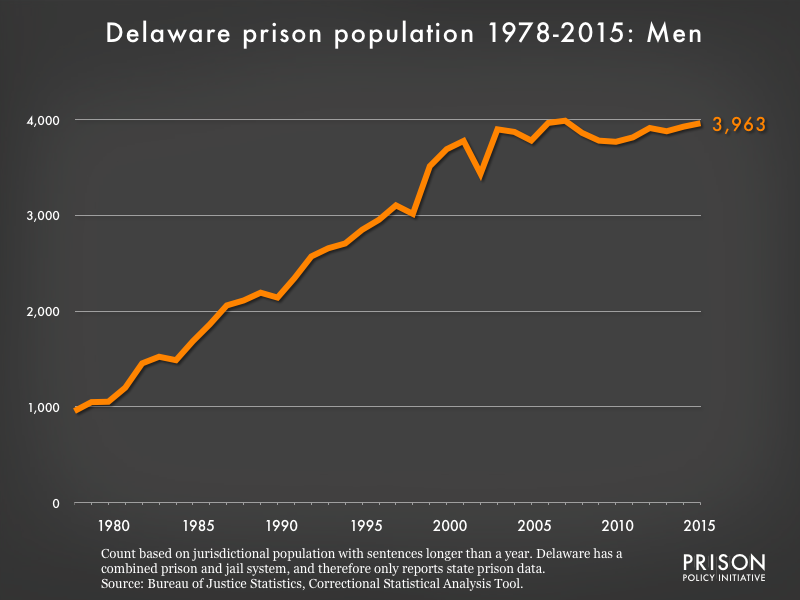 Graph showing the number of men in Delaware state prisons from 1978 to 2,015. In 1978, there were 957 men in Delaware state prisons. By 2015, the number of men in prison had grown to 3,963.