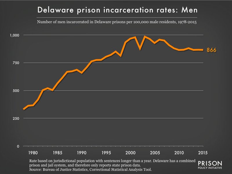 Graph showing the incarceration rate for men in Delaware state prisons. In 1978, there were 331 men incarcerated per 100,000 men in Delaware. By 2015, the men's incarceration rate in Delaware was 866 per 100,000 men in Delaware.