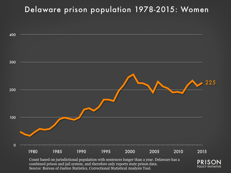 Graph showing the number of women in Delaware state prisons from 1978 to 2015. In 1978, there were 48 women in Delaware state prisons. By 2015, the number of women in prison had grown to 225.