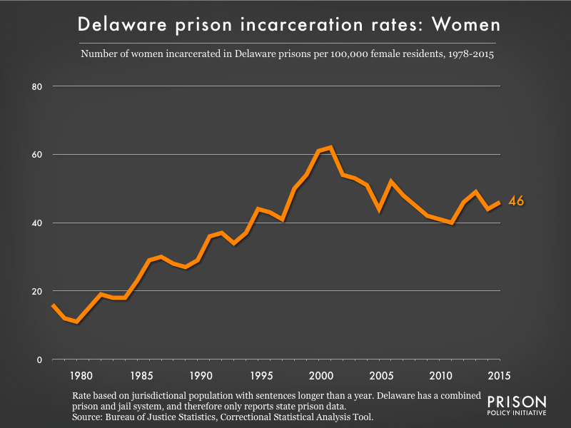 Graph showing the incarceration rate for women in Delaware state prisons. In 1978, there were 16 women incarcerated per 100,000 women in Delaware. By 2015, the women's incarceration rate in Delaware was 46 per 100,000 women in Delaware.