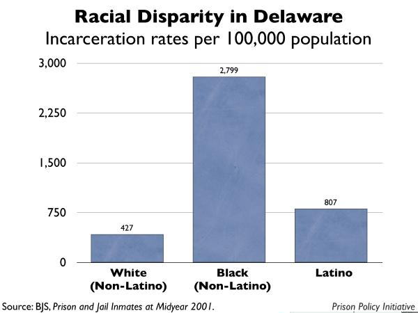 graph showing the incarceration rates by race for Delaware