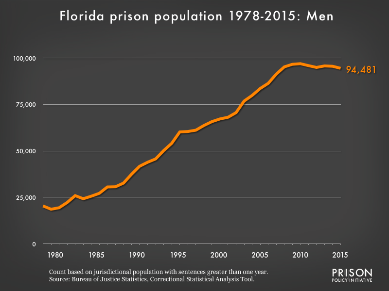 Graph showing the number of men in Florida state prisons from 1978 to 2,015. In 1978, there were 20,387 men in Florida state prisons. By 2015, the number of men in prison had grown to 94,481.