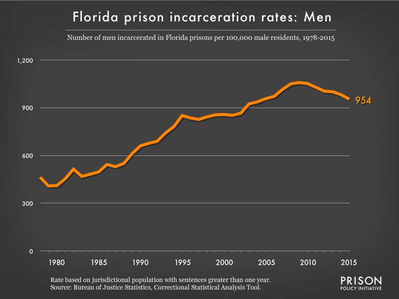 Graph showing the incarceration rate for men in Florida state prisons. In 1978, there were 464 men incarcerated per 100,000 men in Florida. By 2015, the men's incarceration rate in Florida was 954 per 100,000 men in Florida.